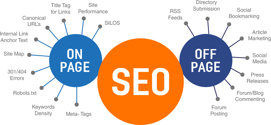 seo-on-off-page